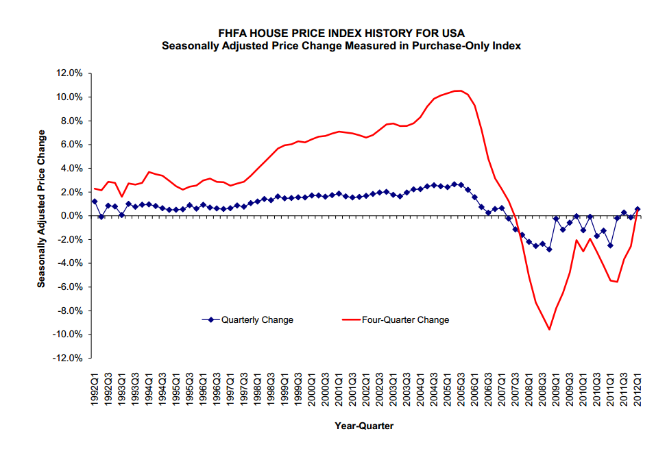 Fhfa Us Home Prices Experience First Annual Increase