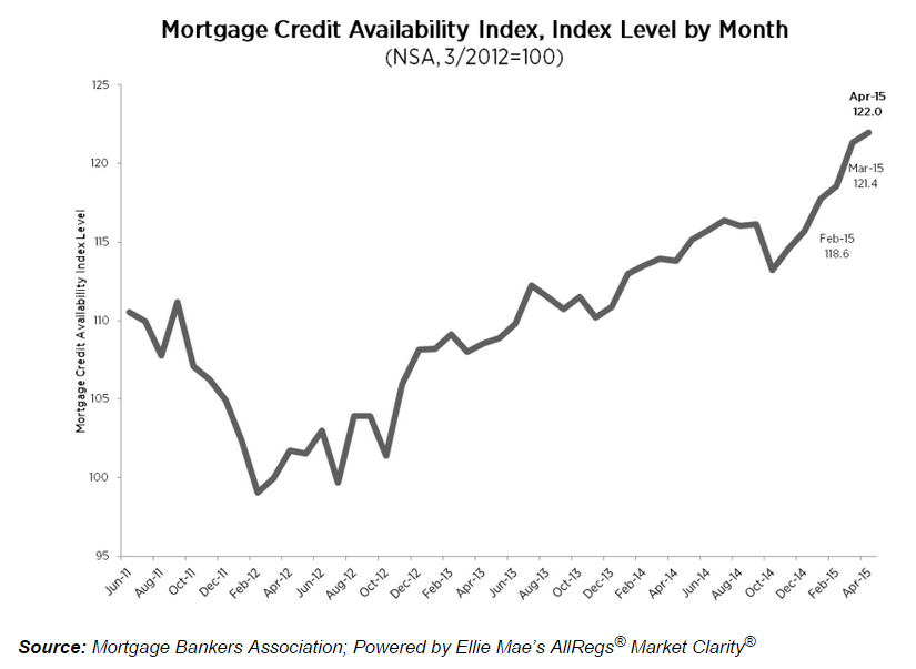 New Data Finds More Available Mortgage Credit, Fewer