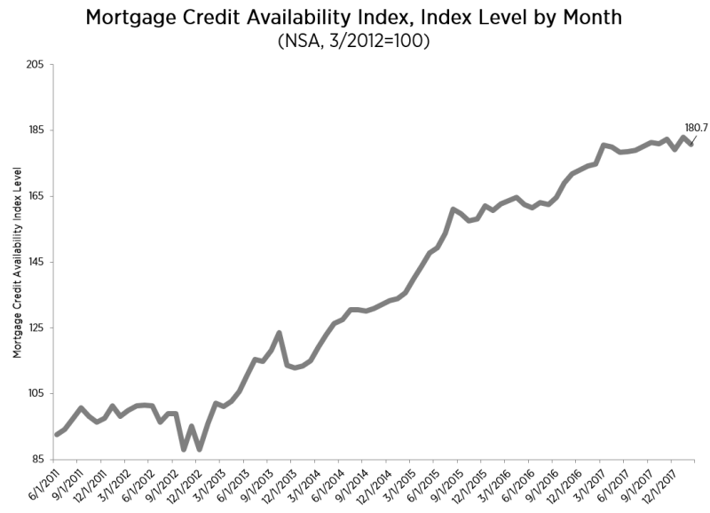 Separately, the Mortgage Bankers Association's (MBA) Mortgage Credit Availability Index recorded a 1.2 percent drop last month to a reading of 180.7