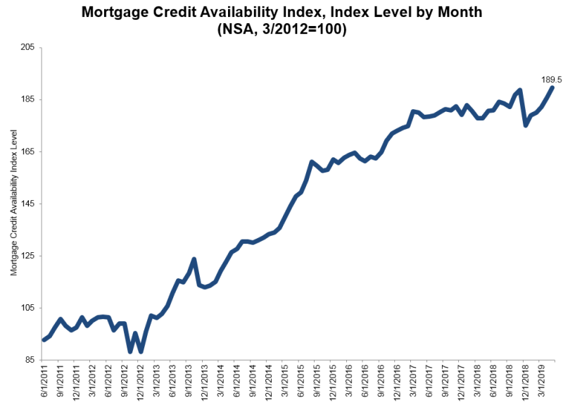 The Mortgage Bankers Association (MBA) reported that its Mortgage Credit Availability Index (MCAI) rose by 1.9 percent to 189.5 in May