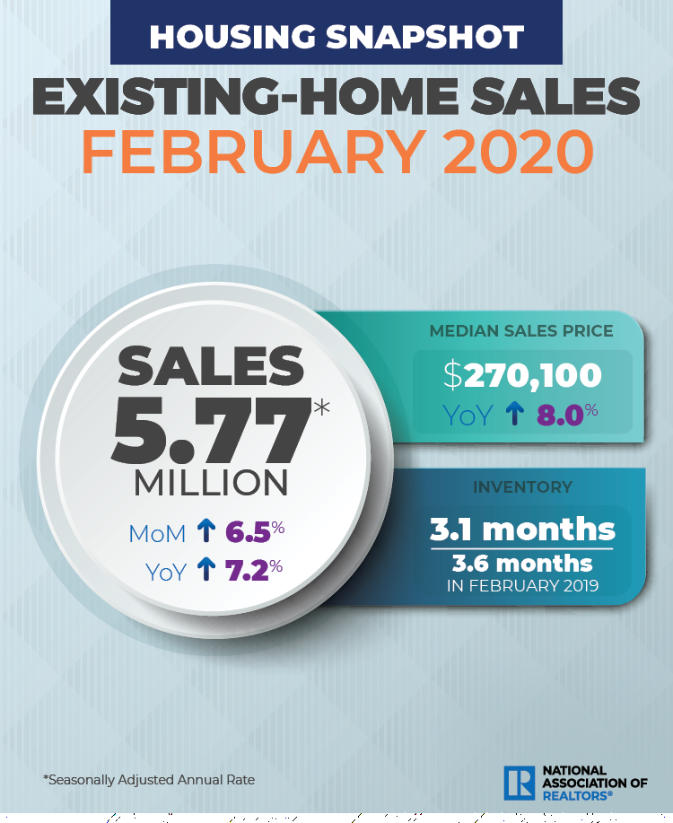 According to the National Association of Realtors (NAR), existing-home sales climbed substantially in February after a slight decline in January