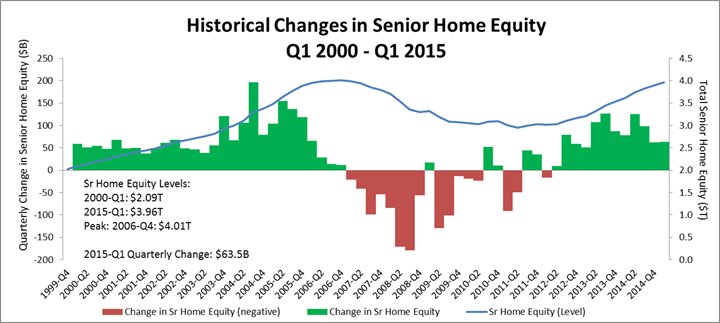 Senior Home Equity Nationwide Nears the $4 Trillion Mark