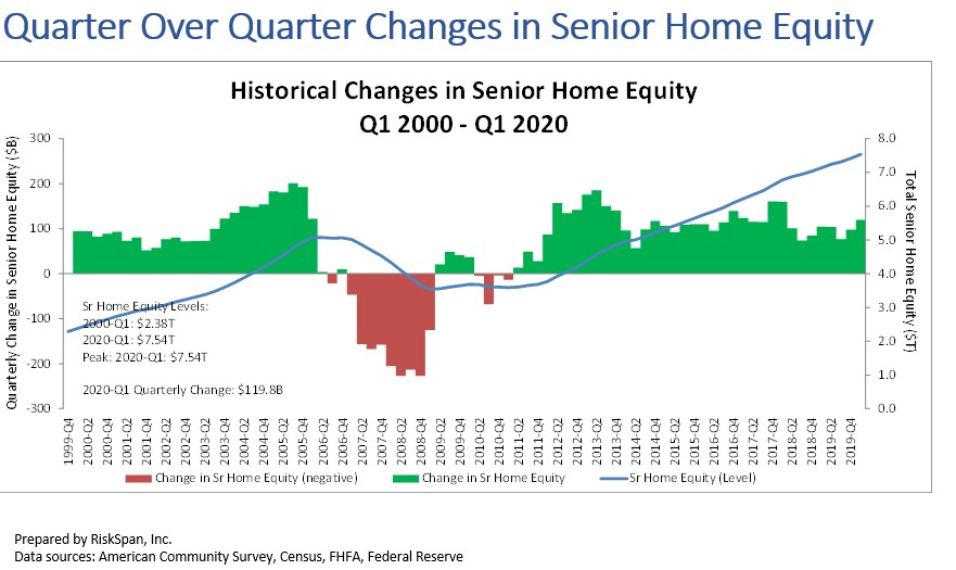 In its quarterly NRMLA/RiskSpan Reverse Mortgage Market Index, the National Reverse Mortgage Lenders Association (NRMLA) reports that homeowners 62 and older saw their housing wealth grow by 1.6% or $120 billion in Q1 of 2020 to a record $7.54 trillion