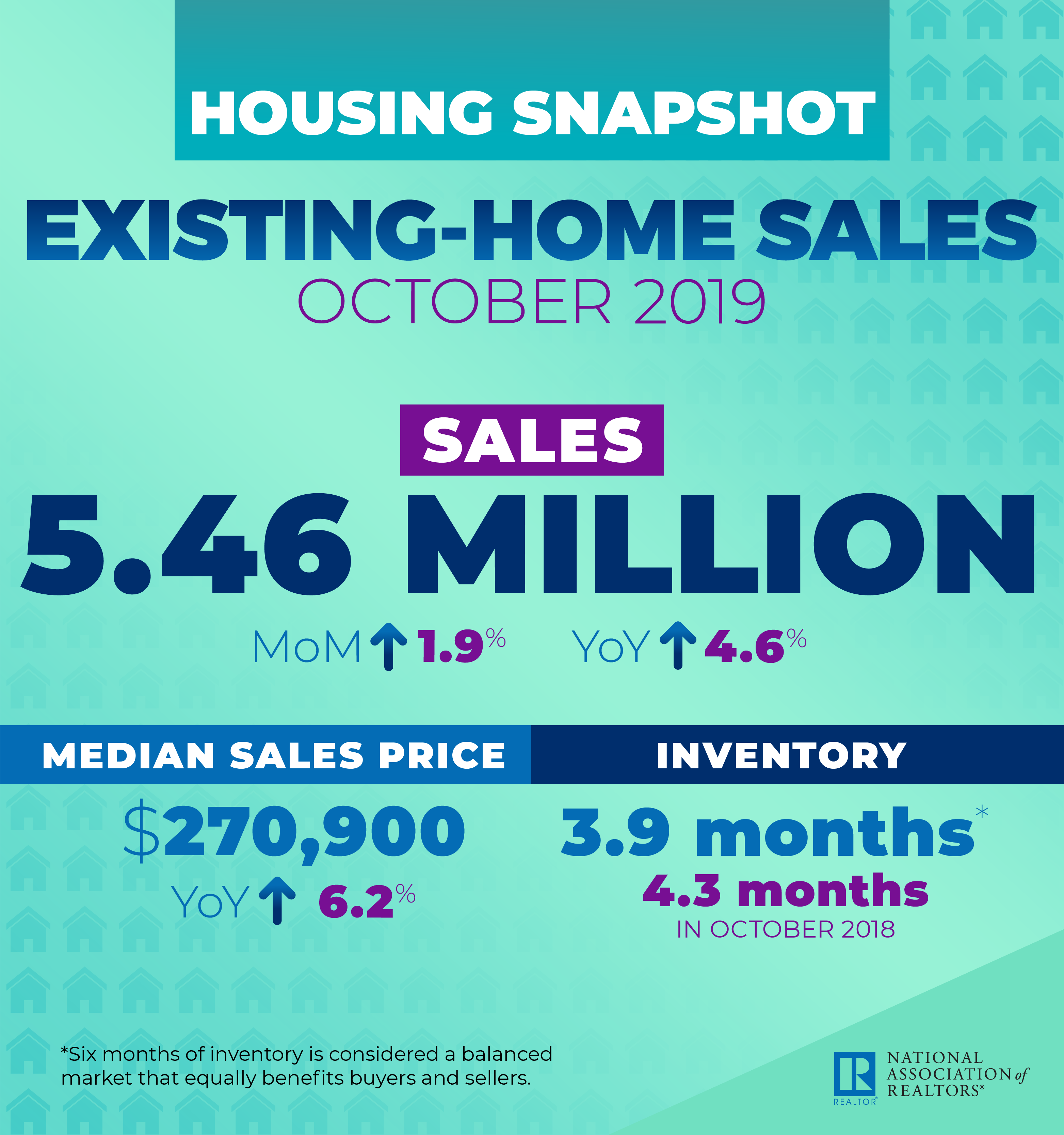 Total existing-home sales during October were up by 1.9 percent from September to a seasonally-adjusted annual rate of 5.46 million