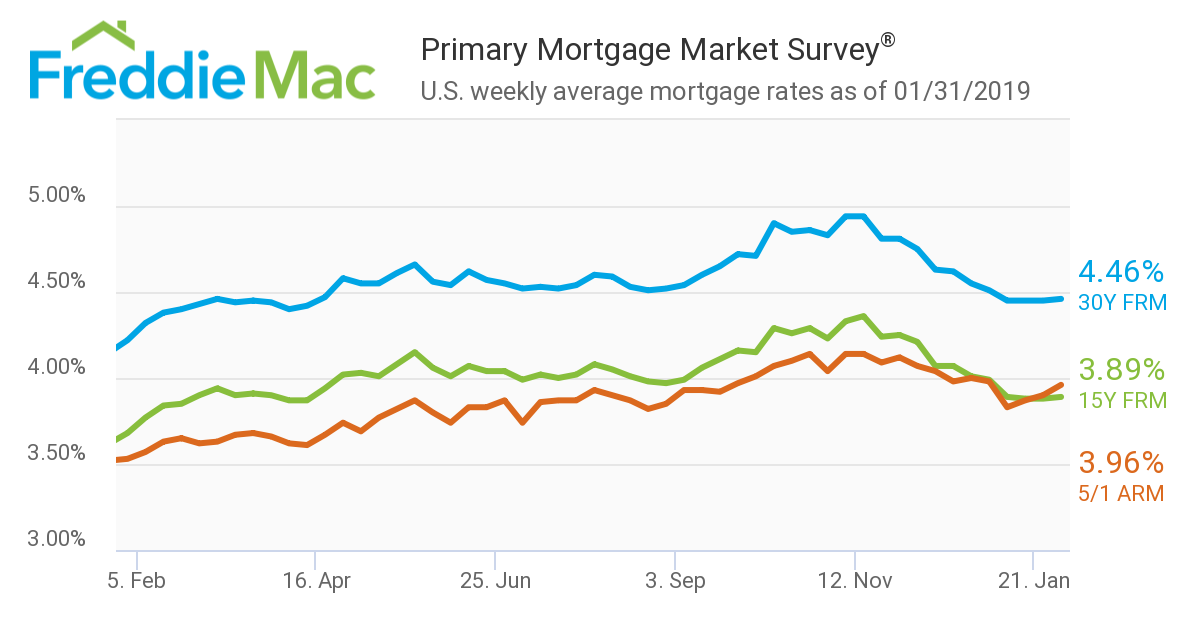 Freddie Mac reported slight upward motion in the Primary Mortgage Market Survey (PMMS) covering the week ending Jan. 31