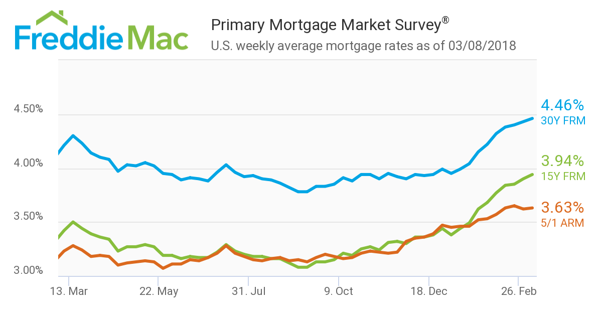 The 30-year fixed mortgage rate increased for the ninth consecutive week, reaching its highest level in three years, according to new data from Freddie Mac