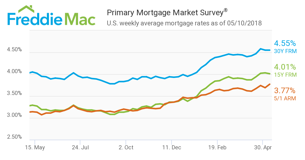 Mortgage rates showed relatively little movement in Freddie Mac's latest Primary Mortgage Market Survey (PMMS)
