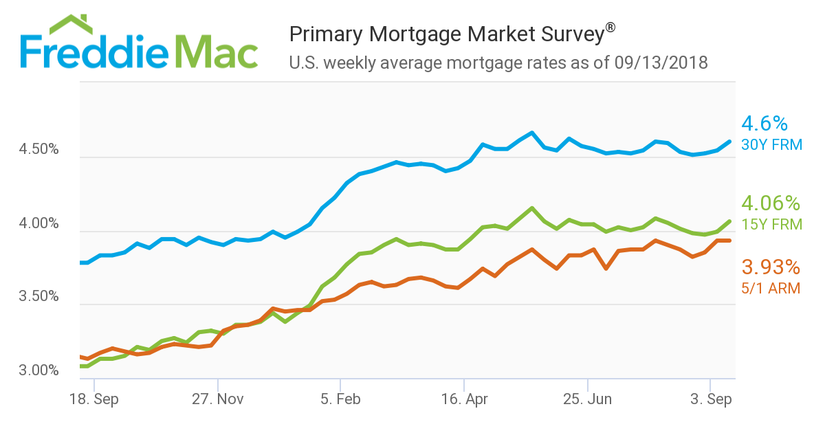 Mortgage rates recorded their largest year-over-year increase in four years, according to the Primary Mortgage Market Survey (PMMS) from Freddie Mac