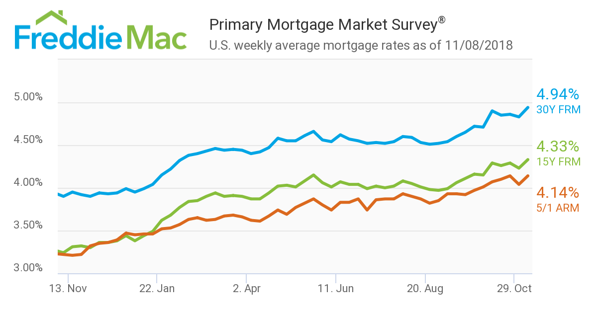 It was up-up-and-away for mortgage rates in Freddie Mac's latest Primary Mortgage Market Survey (PMMS)